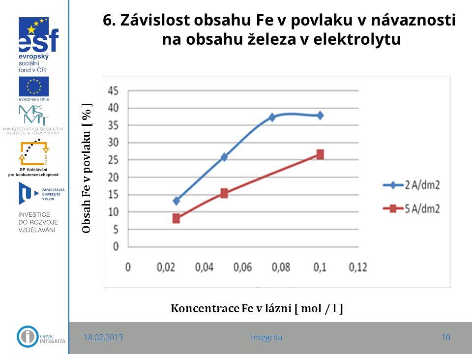 6. Závislost obsahu Fe v povlaku v návaznosti na obsahu ž eleza v elektrolytu 18.02.2013Integrita10 Obsah Fe v povlaku [ % ] Koncentrace Fe v lázni [