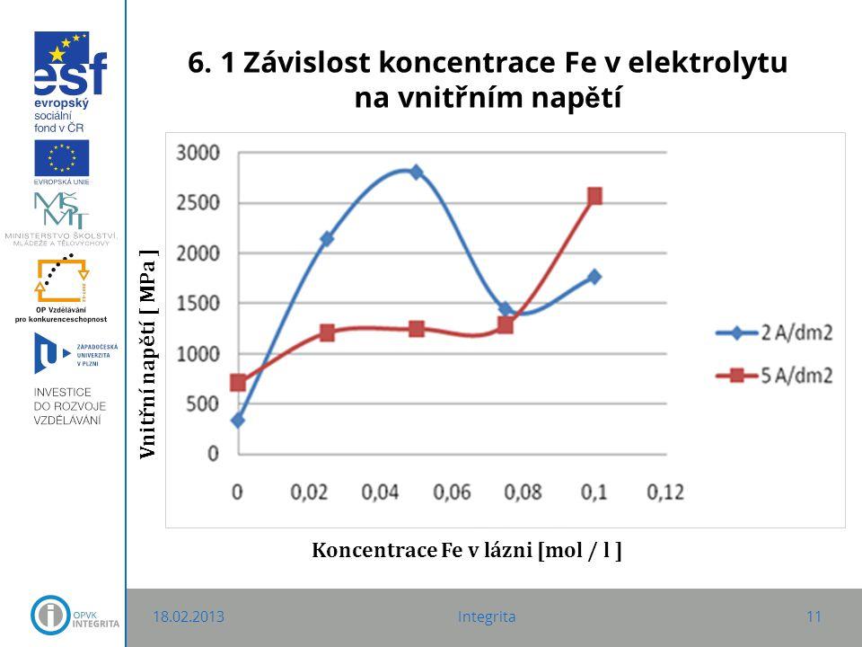 6. 1 Závislost koncentrace Fe v elektrolytu na vnitřním nap ě tí 18.02.2013Integrita11 Vnitřní napětí [ M P a ] Koncentrace Fe v lázni [mol / l ]