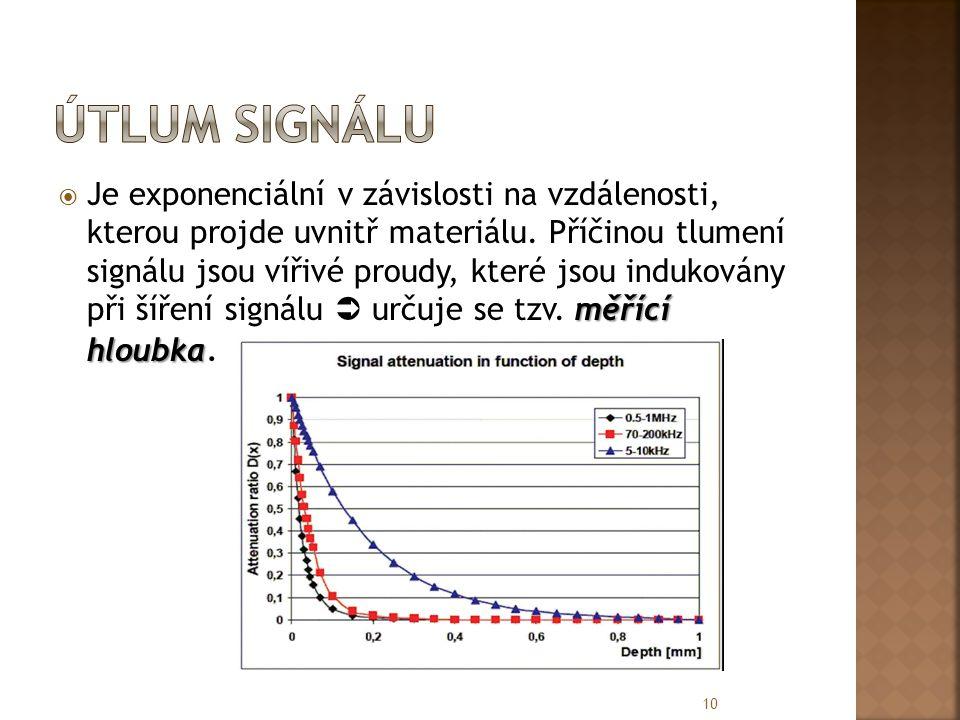 měřící hloubka  Je exponenciální v závislosti na vzdálenosti, kterou projde uvnitř materiálu. Příčinou tlumení signálu jsou vířivé proudy, které jsou