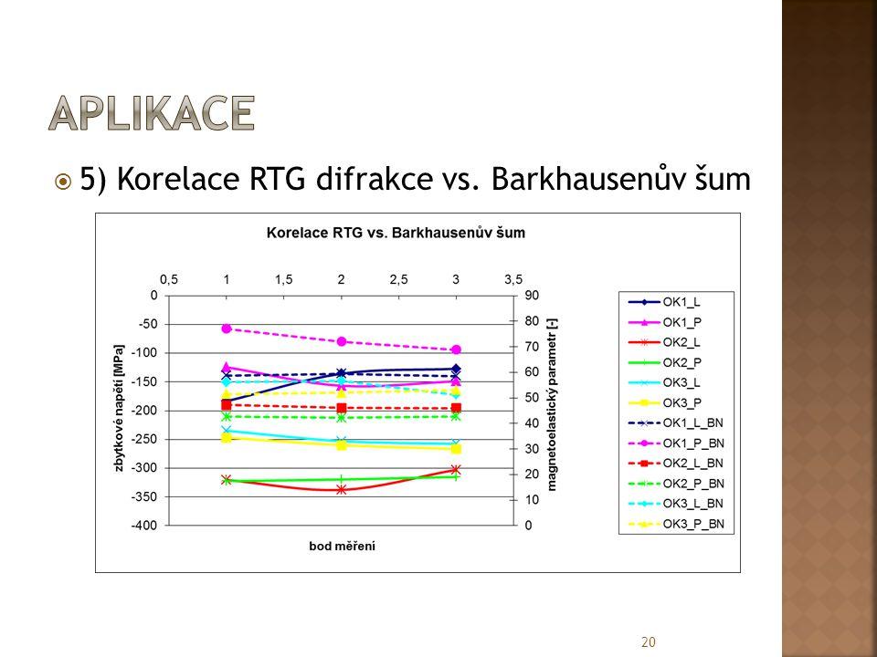  5) Korelace RTG difrakce vs. Barkhausenův šum 20