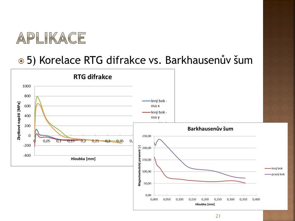  5) Korelace RTG difrakce vs. Barkhausenův šum 21