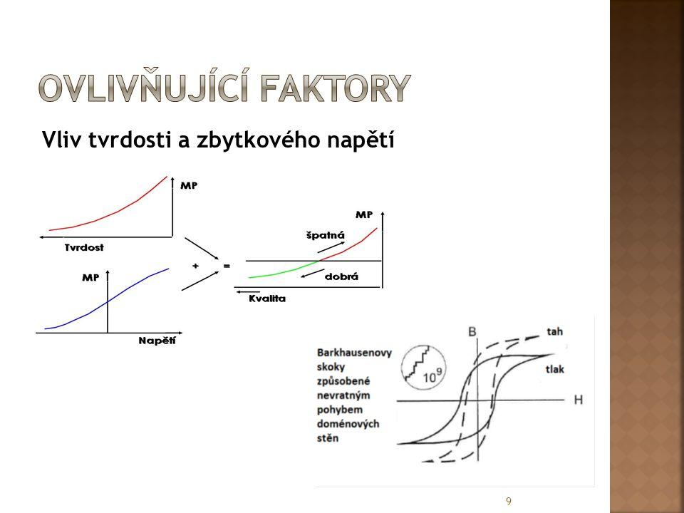 měřící hloubka  Je exponenciální v závislosti na vzdálenosti, kterou projde uvnitř materiálu.