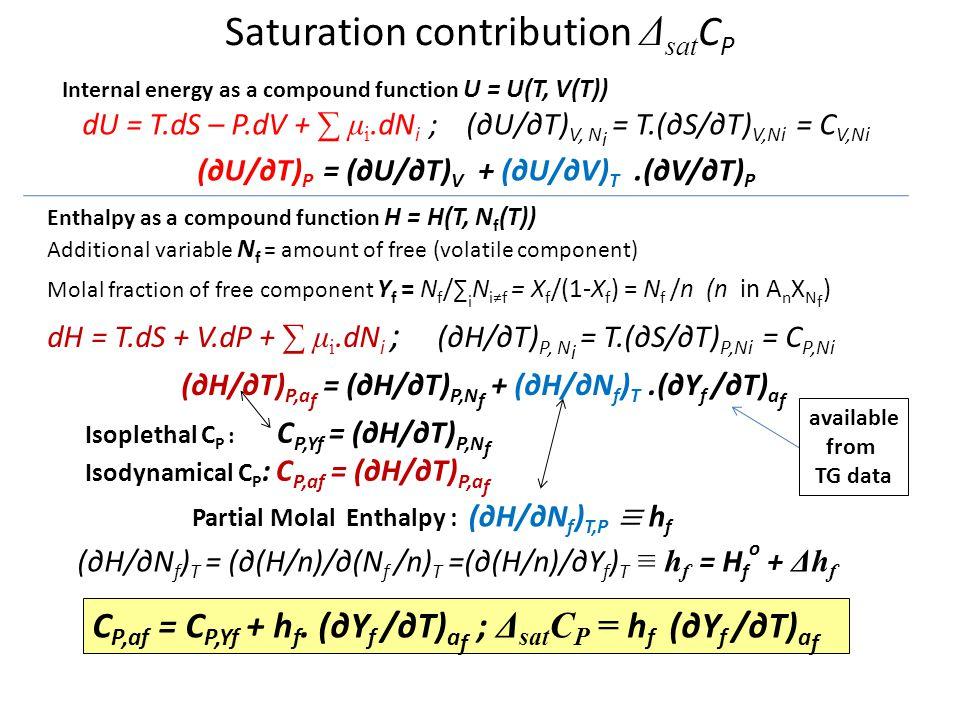 Saturation contribution Δ sat C P Internal energy as a compound function U = U(T, V(T)) dU = T.dS – P.dV + ∑ μ i.dN i ;(∂U/∂T) V, N i = T.(∂S/∂T) V,Ni