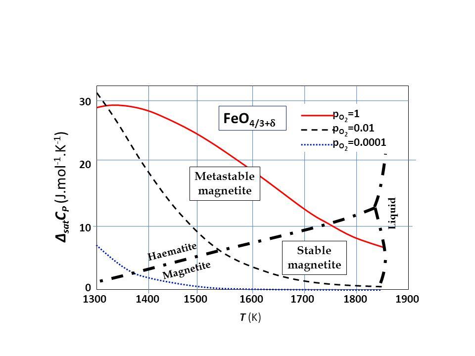 30 20 10 1300 0 140015001600170018001900 Magnetite Haematite Liquid p O 2 =1 p O 2 =0.01 p O 2 =0.0001 Metastable magnetite Stable magnetite Δ sat C P