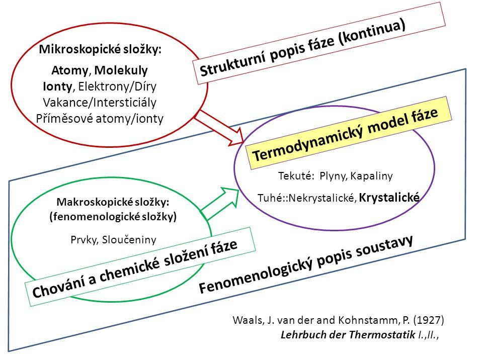 Mikroskopické složky: Atomy, Molekuly Ionty, Elektrony/Díry Vakance/Intersticiály Příměsové atomy/ionty Makroskopické složky: (fenomenologické složky)
