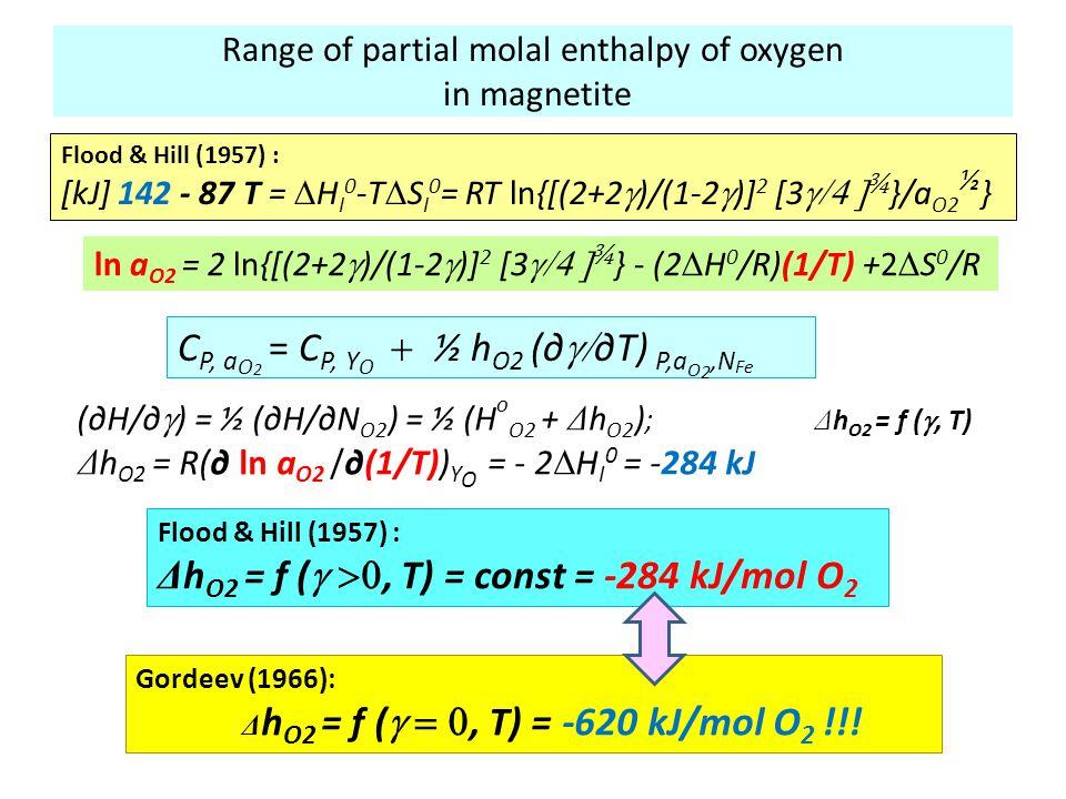 Range of partial molal enthalpy of oxygen in magnetite Flood & Hill (1957) : [kJ] 142 - 87 T =  H I 0 -T  S I 0 = RT ln{[(2+2  )/(1-2  )] 2 [3 