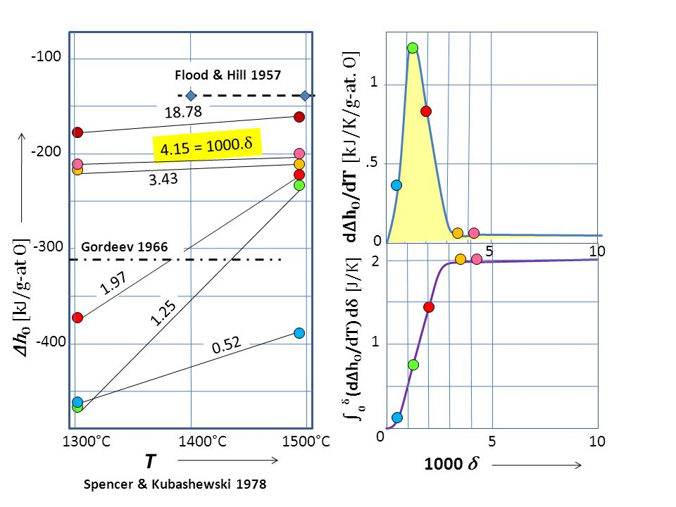 -100 -200 -300 -400 1300°C1400°C1500°C 0.52 1.25 1.97 3.43 18.78 Flood & Hill 1957 Gordeev 1966 Δh O [k J /g-at O] T 4.15 = 1000. δ 0 1 2 510 1000 δ ∫