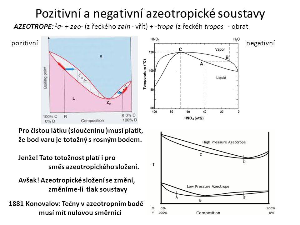 Pozitivní a negativní azeotropické soustavy AZEOTROPE: 2 a- + zeo- (z řeckého zein - vřít) + -trope (z řeckéh tropos - obrat Pro čistou látku (sloučen