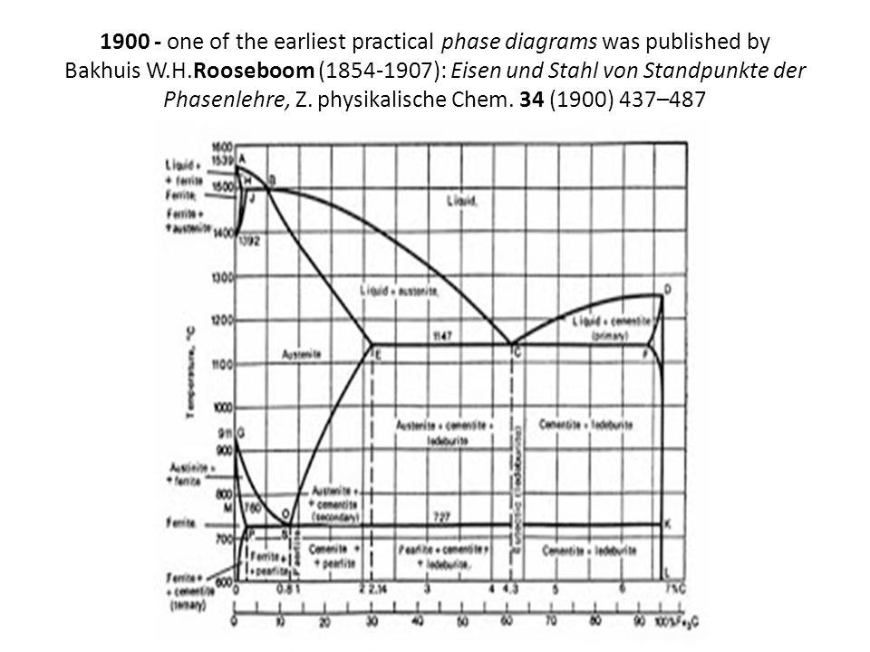 1900 - one of the earliest practical phase diagrams was published by Bakhuis W.H.Rooseboom (1854-1907): Eisen und Stahl von Standpunkte der Phasenlehr