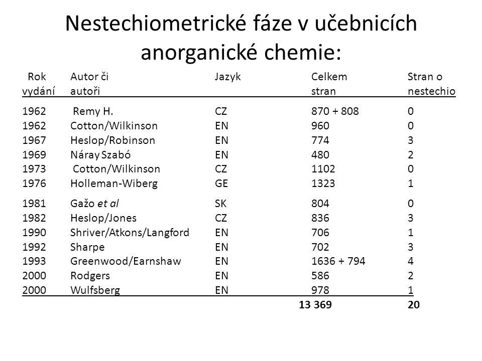 Nestechiometrické fáze v učebnicích anorganické chemie: Rok Autor čiJazykCelkemStran o vydáníautořistrannestechio 1962 Remy H. CZ 870 + 8080 1962Cotto