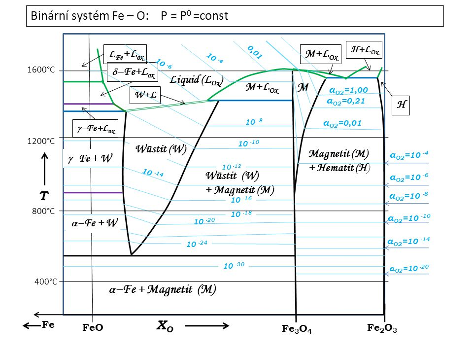 a O2 = 10 -4 M+L Ox M Fe FeO Fe 3 O 4 Fe 2 O 3 Magnetit (M) + Hematit (H) H M+L Ox H+L Ox Liquid (L Ox ) Wüstit (W) W+L   Fe+L ox L Fe +L ox   Fe+