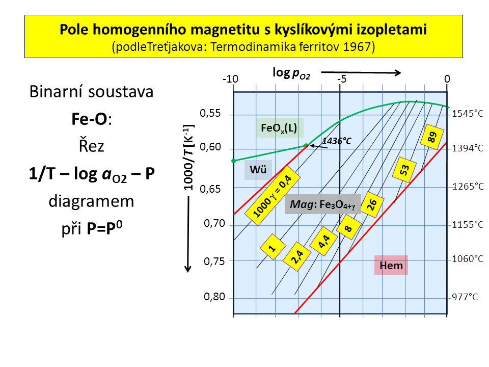Pole homogenního magnetitu s kyslíkovými izopletami (podleTreťjakova: Termodinamika ferritov 1967) Binarní soustava Fe-O: Řez 1/T – log a O2 – P diagr