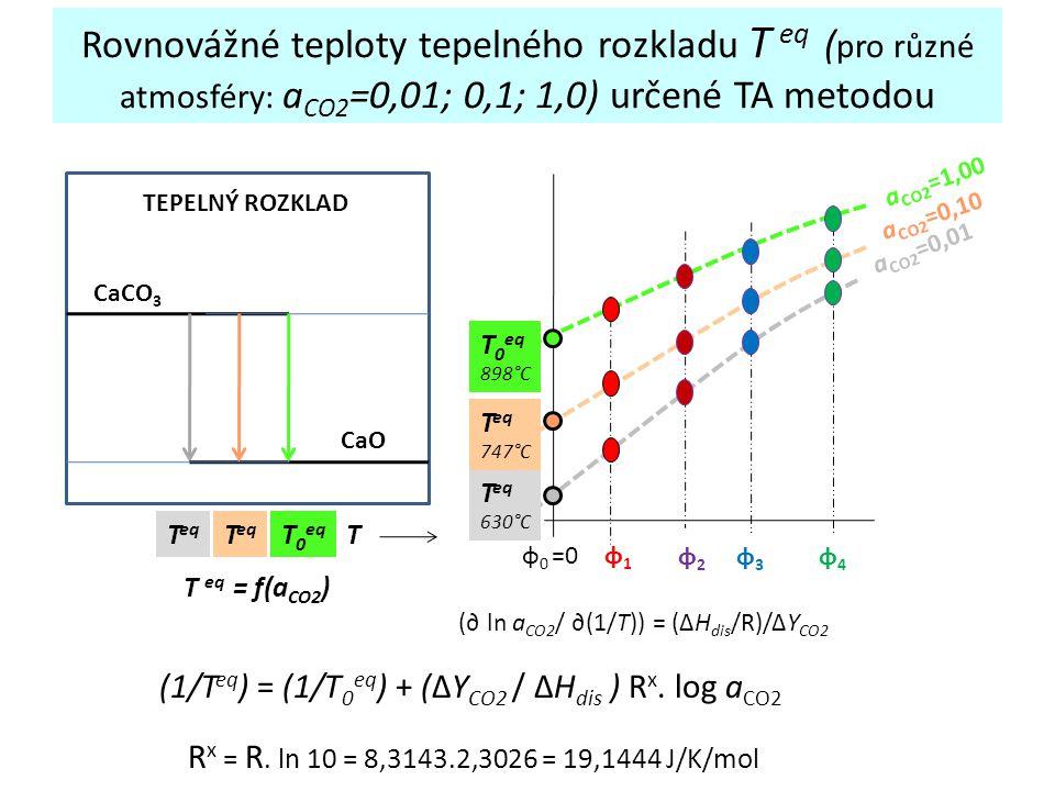 Rovnovážné teploty tepelného rozkladu T eq ( pro různé atmosféry: a CO2 =0,01; 0,1; 1,0) určené TA metodou CaCO 3 CaO TT eq T 0 eq T eq = f(a CO2 ) TE
