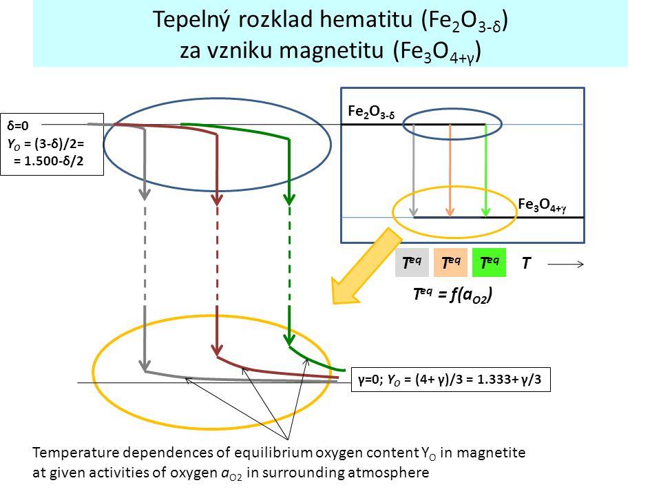 Tepelný rozklad hematitu (Fe 2 O 3-δ ) za vzniku magnetitu (Fe 3 O 4+γ ) Fe 2 O 3-δ Fe 3 O 4+  TT eq T eq = f(a O2 ) γ=0; Y O = (4+ γ)/3 = 1.333+ γ/3