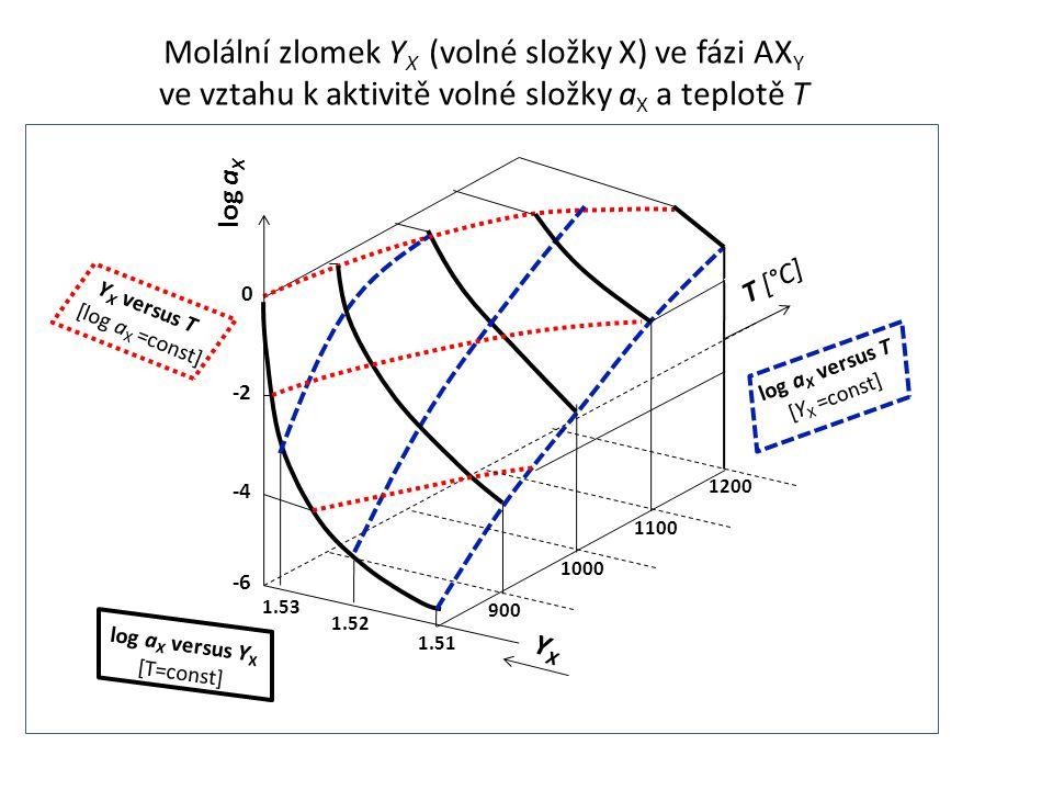 1.53 1.52 1.51 0 -2 -4 -6 900 1000 1100 1200 log a X YXYX T [°C] log a X versus T [Y X =const] log a X versus Y X [T=const] Y X versus T [log a X =con
