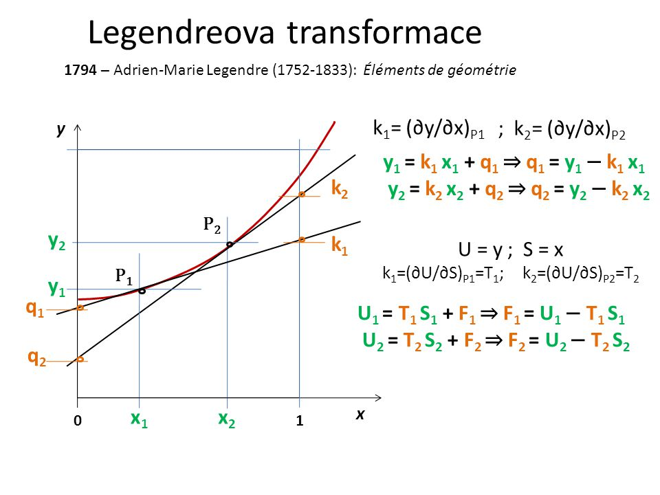 Legendreova transformace 1794 – Adrien-Marie Legendre (1752-1833): Éléments de géométrie y x 01 x1x1 x2x2 y1y1 y2y2 q1q1 q2q2 k1k1 k2k2 y 1 = k 1 x 1