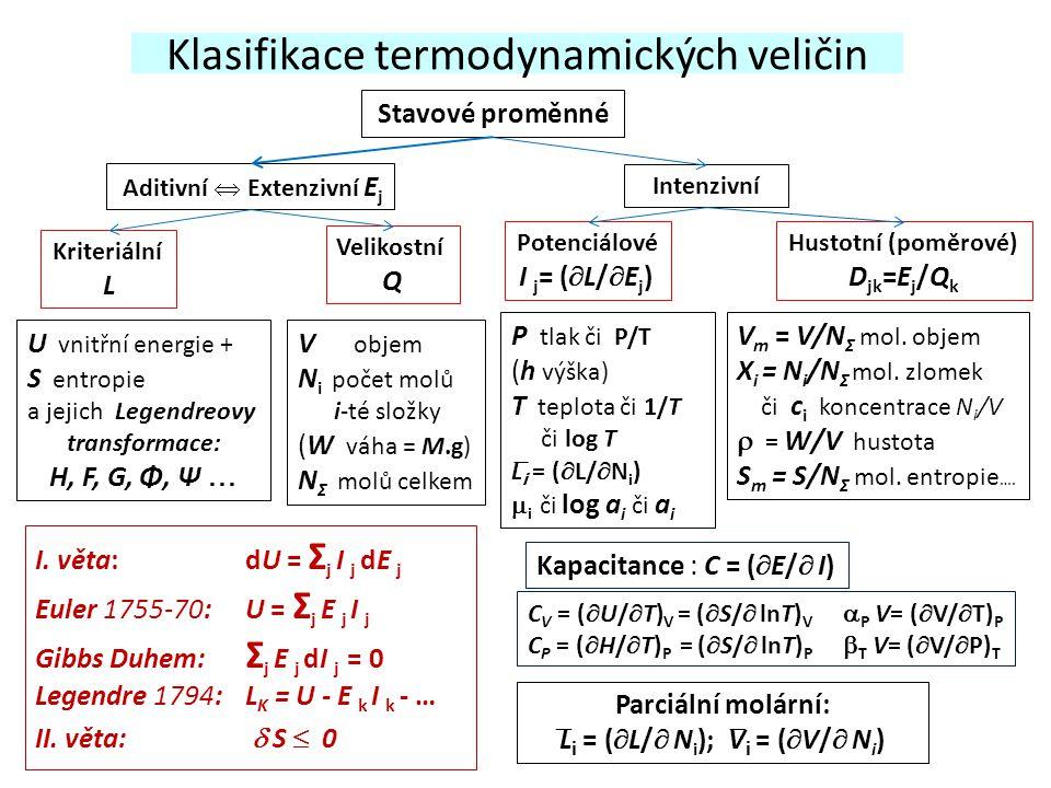 Klasifikace termodynamických veličin Stavové proměnné Aditivní  Extenzivní E j Intenzivní V objem N i počet molů i-té složky (W váha = M.g) N Σ molů