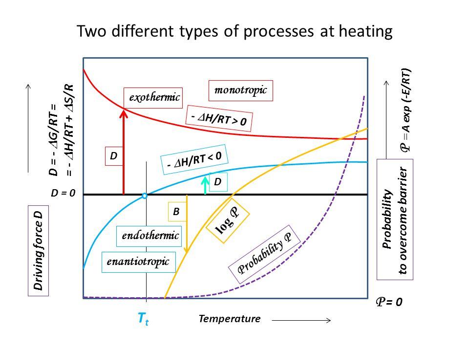 Hnací a brzdící síla procesu Průběh jakéhokoliv fyzikálního či chemického procesu - chemické reakce nebo fázové přeměny- je řízen dvěma rozhodujícími