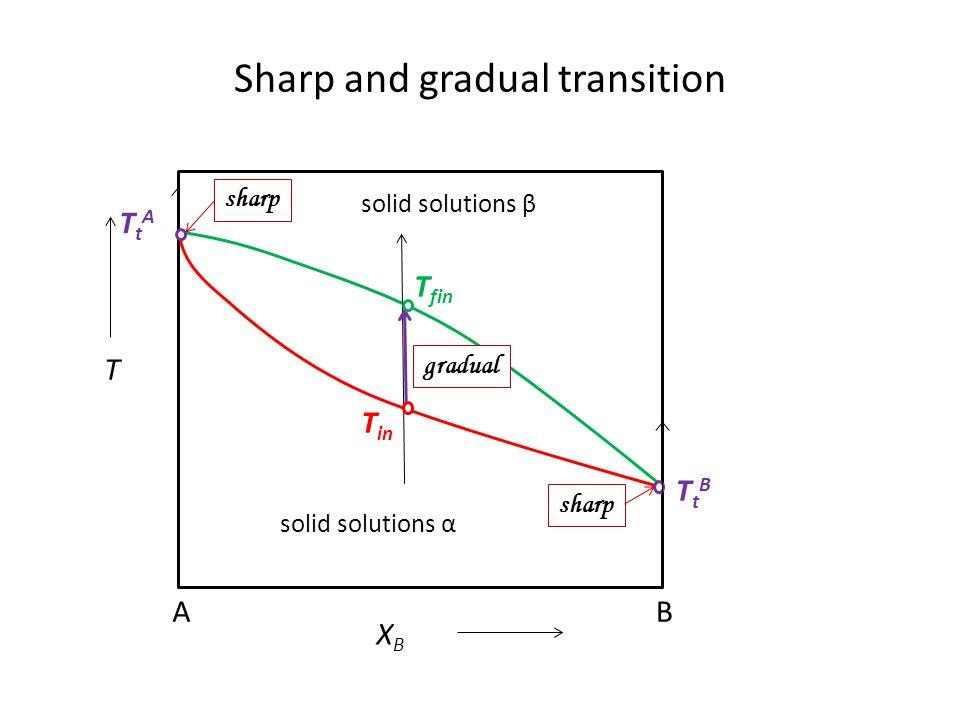 Typy procesů při ohřevu podle výchozího stavu Výchozí stav = nestabilní Monotropní procesy Výchozí stav = stabilní Enantiotropní procesy Zamrzlé homog