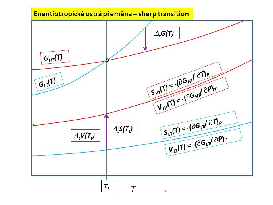 Sharp and gradual transition AB T T in T fin TtATtA TtBTtB sharp gradual XBXB solid solutions α solid solutions β