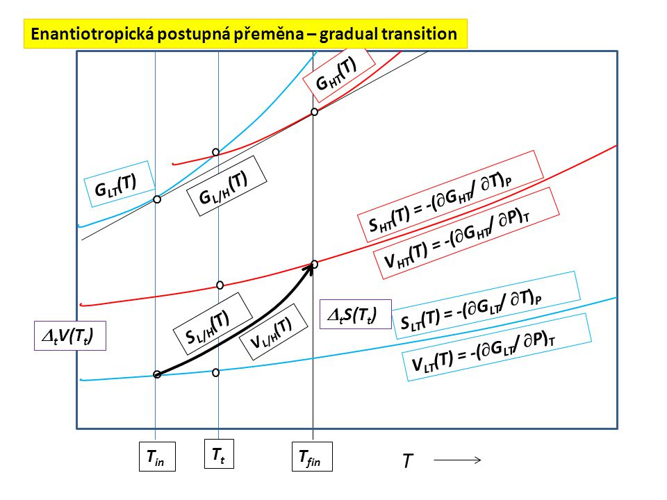 G LT (T) G HT (T) T TtTt  t G(T) S LT (T) = -(  G LT /  T) P S HT (T) = -(  G HT /  T) P  t S(T t )  t V(T t ) V HT (T) = -(  G HT /  P) T V