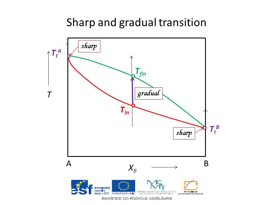 E  S (H), V, H, W, L TtTt T eq K(T eq )=1 sharp phase transition α  β homogeneous reaction e.g. 2 NO 2 ↔ N 2 O 4 gradual transition E HT (T) E LT (T