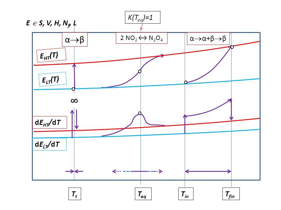 Sharp and gradual transition AB T T in T fin TtATtA TtBTtB sharp gradual XBXB