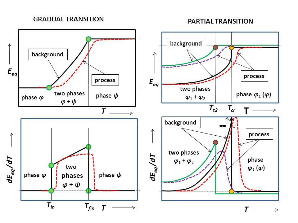 Fáze α phase α SMOOTH TRANSITION = = HOMOGENEOUS REACTION E eq T T dE eq /dT background process II E eq SHARP TRANSITION phase α phase β T t eq T II dE eq /dT ∞ T t eq backgroundprocess phase φ phase ψ T
