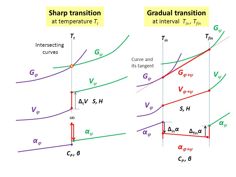 Ehrenfestovy rovnice (1933): I. (/  T): dT/dP =  (  2 ΔG/  P  T)/(  2 ΔG/  T 2 ) = + TVΔα/ΔC P (  ΔG/  P) = ΔV; (  ΔG/  T) =  ΔS =  ΔH/T;