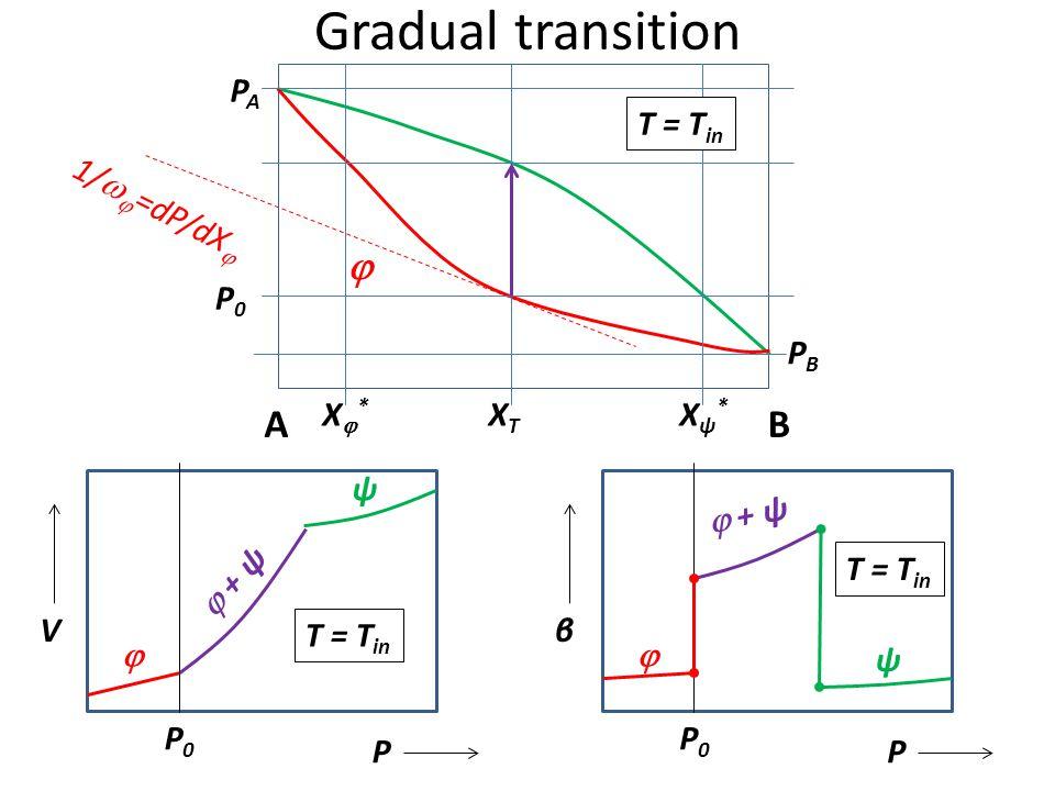 T – P – X phase diagram ψ   T in XTXT T fin T A T B P P A P B