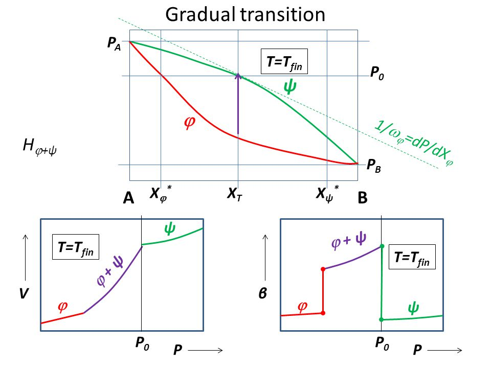 V   + ψ ψ P0P0 P d ln V/dP= = - β   + ψ ψ P0P0 P V  +ψ = V  (X  )(1  ξ ψ ) + V ψ (X ψ ) ξ ψ ξ ψ = (X T -X  )/(X ψ -X  ) dξ ψ /dP = [X T ( 