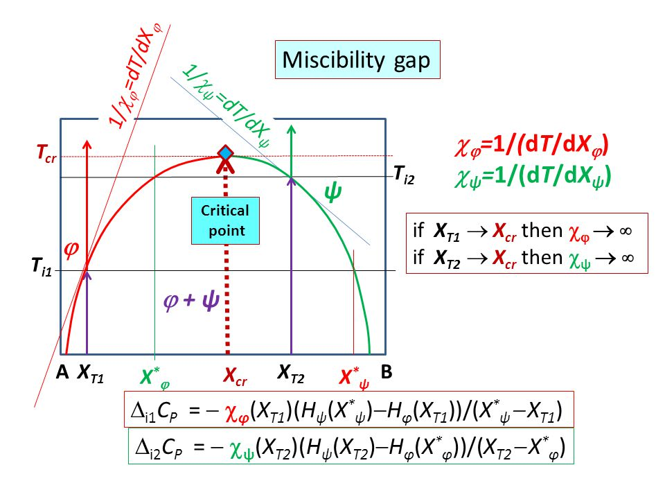  fin C P =   ψ (X T )(H ψ (X T )  H φ (X * φ ))/(X T  X * φ )  ψ = dX ψ /dT = 1/(dT/dX ψ )  fin α =   ψ (X T )(V ψ (X T )  V φ (X * φ ))/(X