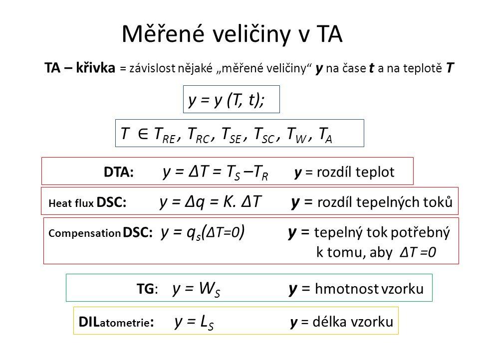 Základní rysy metod TA Teplotní režim (Izotermní) lineární modulovaný step-by-step Atmosféra uzavřenádynamická zaručující konstantní rychlost procesu