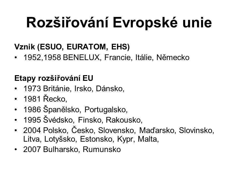 Rozšiřování Evropské unie Vznik (ESUO, EURATOM, EHS) 1952,1958 BENELUX, Francie, Itálie, Německo Etapy rozšiřování EU 1973 Británie, Irsko, Dánsko, 1981 Řecko, 1986 Španělsko, Portugalsko, 1995 Švédsko, Finsko, Rakousko, 2004 Polsko, Česko, Slovensko, Maďarsko, Slovinsko, Litva, Lotyšsko, Estonsko, Kypr, Malta, 2007 Bulharsko, Rumunsko