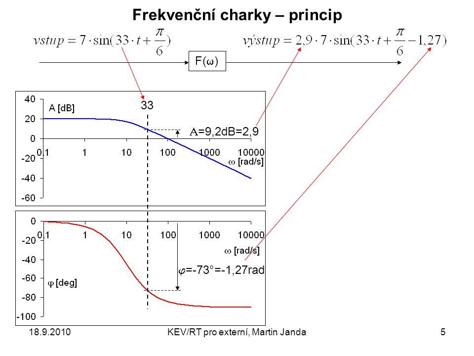 18.9.2010KEV/RT pro externí, Martin Janda5 Frekvenční charky – princip F(  ) 33  =-73°=-1,27rad  =9,2dB=2,9