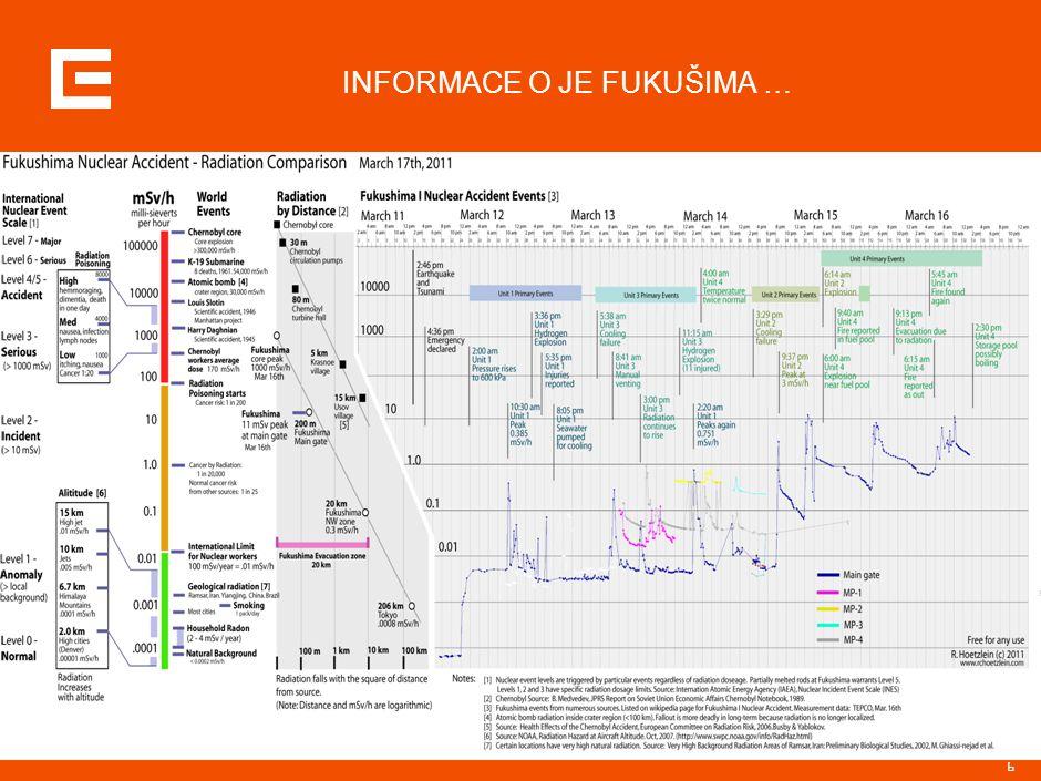 37 Fukushima Fukushima I-1 BWR439 MWeTEPCOMarch 1971 Fukushima I-2 BWR760 MWeTEPCOJuly 1974 Fukushima I-3 BWR760 MWeTEPCOMarch 1976 Fukushima I-4 BWR760 MWeTEPCOOctober 1978 Fukushima I-5 BWR760 MWeTEPCOApril 1978 Fukushima I-6 BWR1067 MWeTEPCOOctober 1979 Fukushima II-1 BWR1067 MWeTEPCOApril 1982 Fukushima II-2 BWR1067 MWeTEPCOFebruary 1984 Fukushima II-3 BWR1067 MWeTEPCOJune 1985 Fukushima II-4 BWR1067 MWeTEPCOAugust 1987