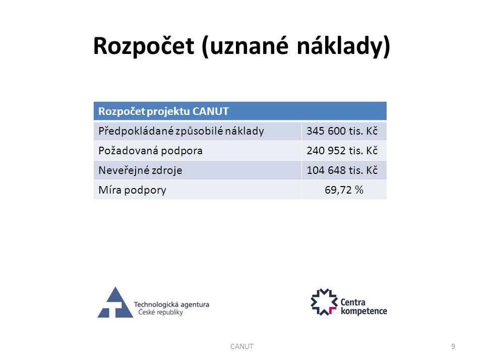 Rozpočet projektu CANUT Předpokládané způsobilé náklady345 600 tis. Kč Požadovaná podpora240 952 tis. Kč Neveřejné zdroje104 648 tis. Kč Míra podpory6