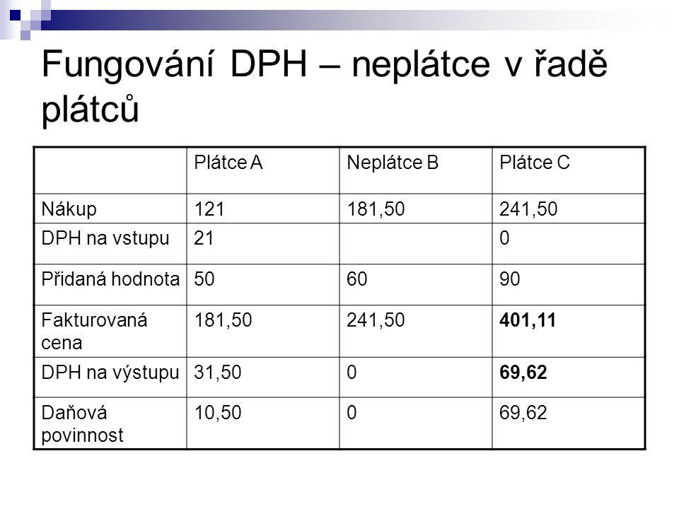 Fungování DPH – neplátce v řadě plátců Plátce ANeplátce BPlátce C Nákup121181,50241,50 DPH na vstupu210 Přidaná hodnota506090 Fakturovaná cena 181,502