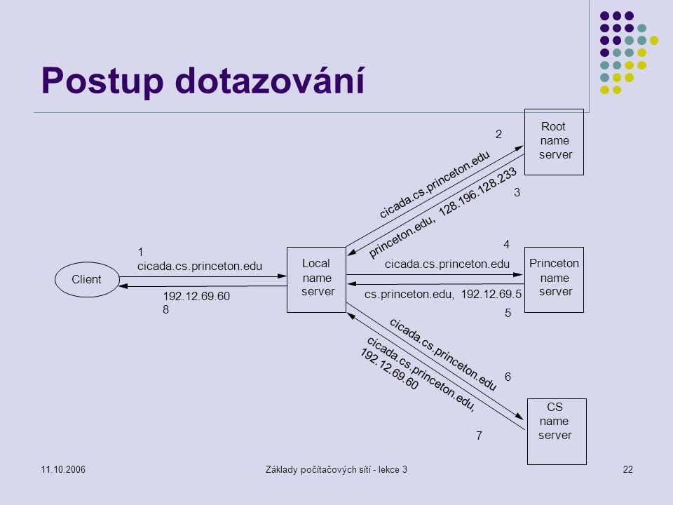 11.10.2006Základy počítačových sítí - lekce 322 Postup dotazování Root name server Princeton name server CS name server Local name server Client 1 cic