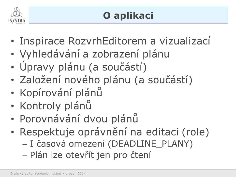 Inspirace RozvrhEditorem a vizualizací Vyhledávání a zobrazení plánu Úpravy plánu (a součástí) Založení nového plánu (a součástí) Kopírování plánů Kontroly plánů Porovnávání dvou plánů Respektuje oprávnění na editaci (role) – I časová omezení (DEADLINE_PLANY) – Plán lze otevřít jen pro čtení Grafický editor studijních plánů - březen 2014 O aplikaci