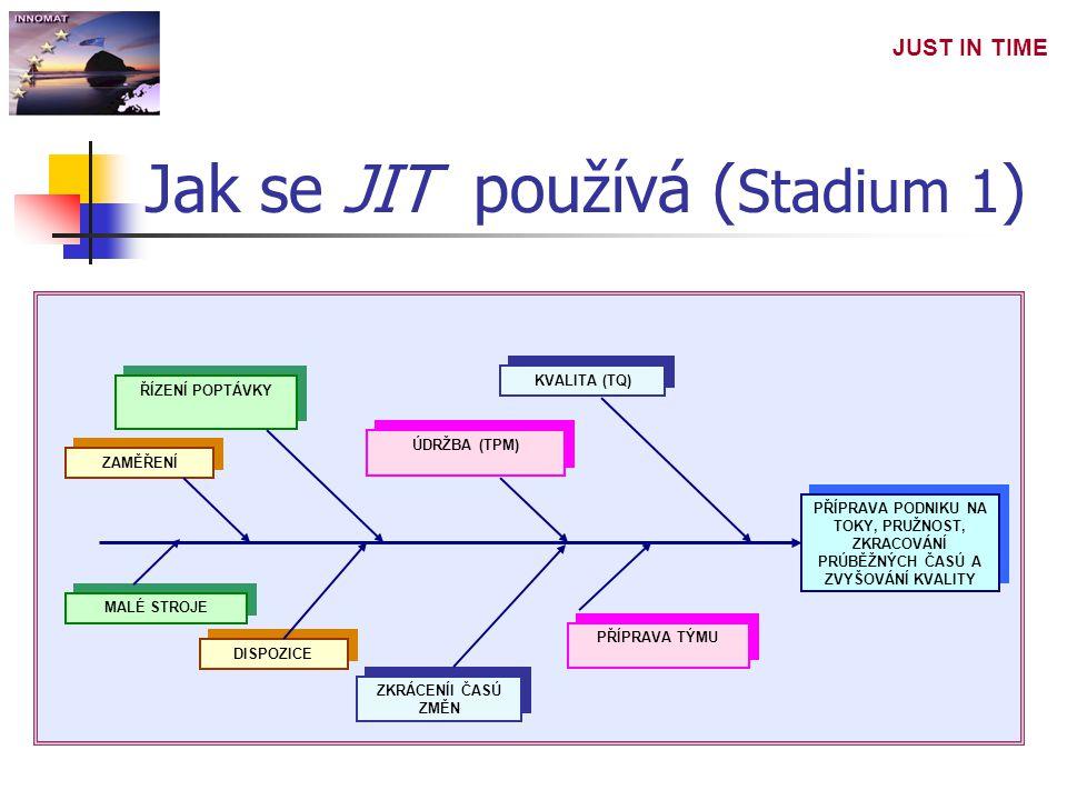 JUST IN TIME Jak se JIT používá ( Stadium 1 ) PŘÍPRAVA PODNIKU NA TOKY, PRUŽNOST, ZKRACOVÁNÍ PRÚBĚŽNÝCH ČASÚ A ZVYŠOVÁNÍ KVALITY ZAMĚŘENÍ ŘÍZENÍ POPTÁ