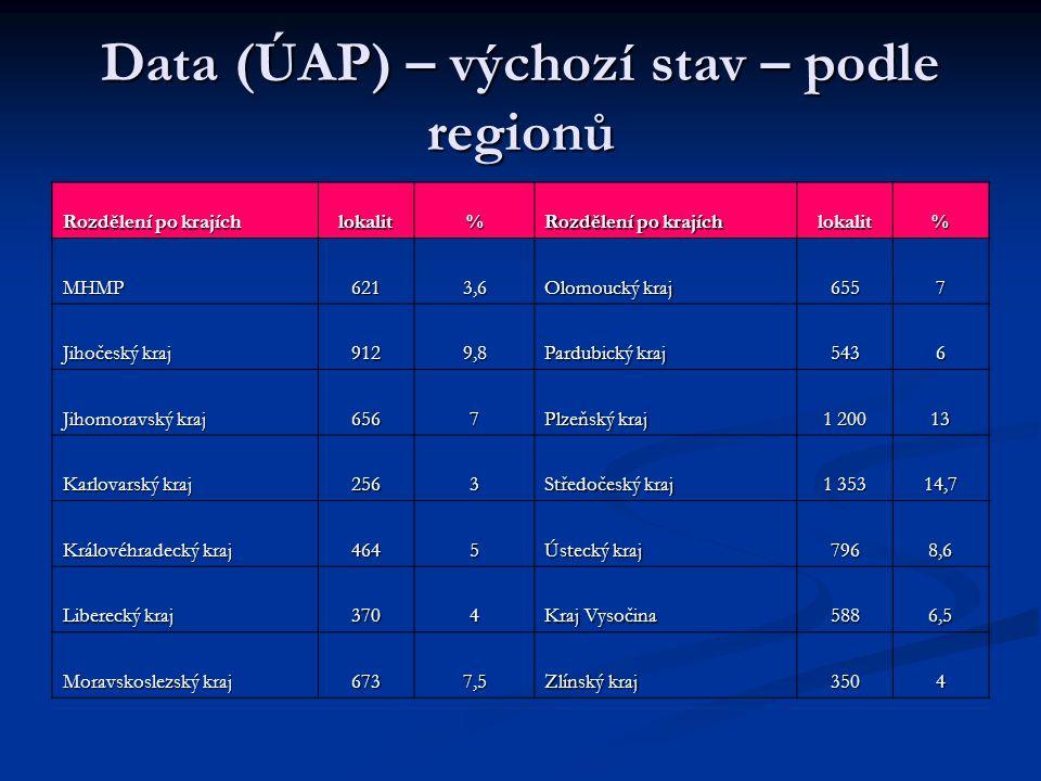 Data (ÚAP) – výchozí stav – podle regionů Rozdělení po krajích lokalit% lokalit% MHMP6213,6 Olomoucký kraj 6557 Jihočeský kraj 9129,8 Pardubický kraj