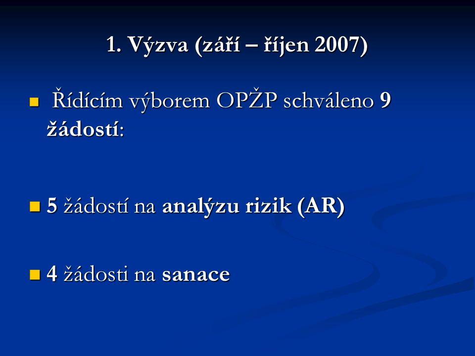 1. Výzva (září – říjen 2007) Řídícím výborem OPŽP schváleno 9 žádostí: Řídícím výborem OPŽP schváleno 9 žádostí: 5 žádostí na analýzu rizik (AR) 5 žád