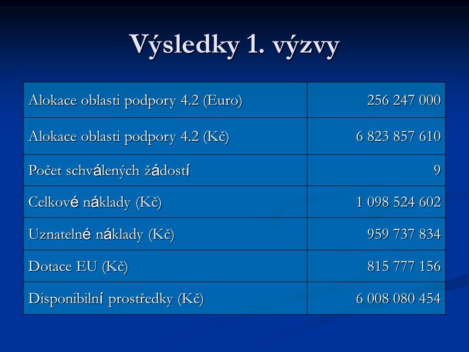 Výsledky 1. výzvy Alokace oblasti podpory 4.2 (Euro) 256 247 000 Alokace oblasti podpory 4.2 (Kč) 6 823 857 610 Počet schv á lených ž á dost í 9 Celko