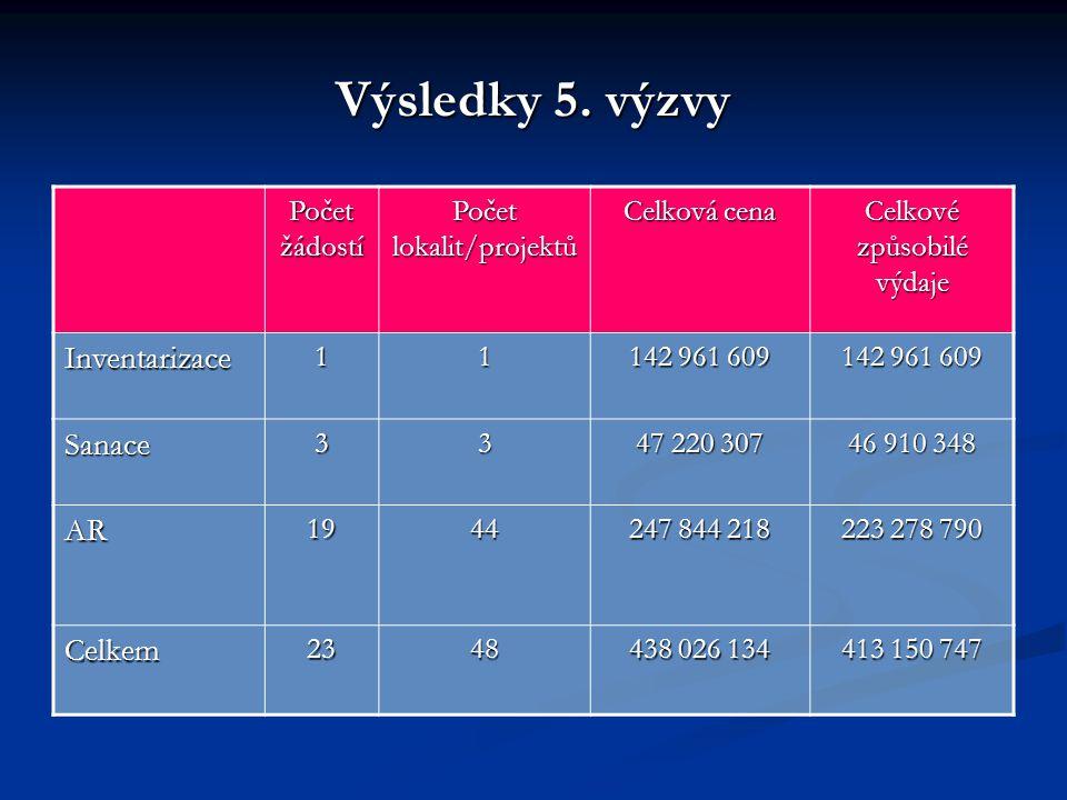 Výsledky 5. výzvy Počet žádostí Počet lokalit/projektů Celková cena Celkové způsobilé výdaje Inventarizace11 142 961 609 Sanace33 47 220 307 46 910 34