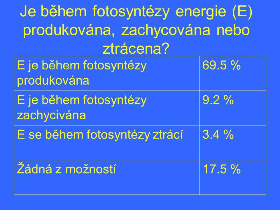 Je během fotosyntézy energie (E) produkována, zachycována nebo ztrácena? E je během fotosyntézy produkována 69.5 % E je během fotosyntézy zachycivána