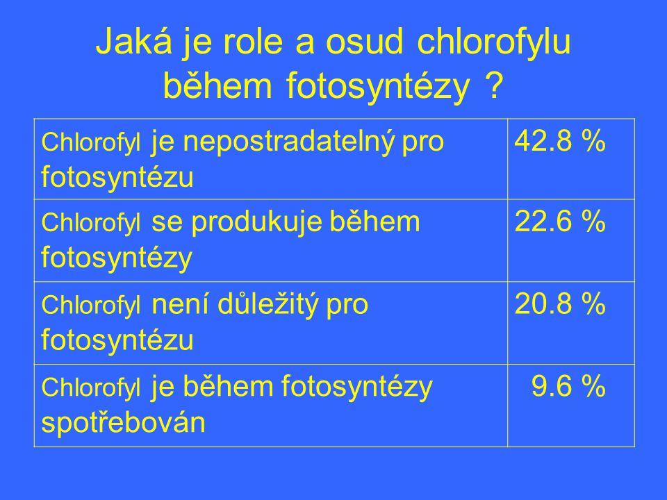 Jaká je role a osud chlorofylu během fotosyntézy ? Chlorofyl je nepostradatelný pro fotosyntézu 42.8 % Chlorofyl se produkuje během fotosyntézy 22.6 %