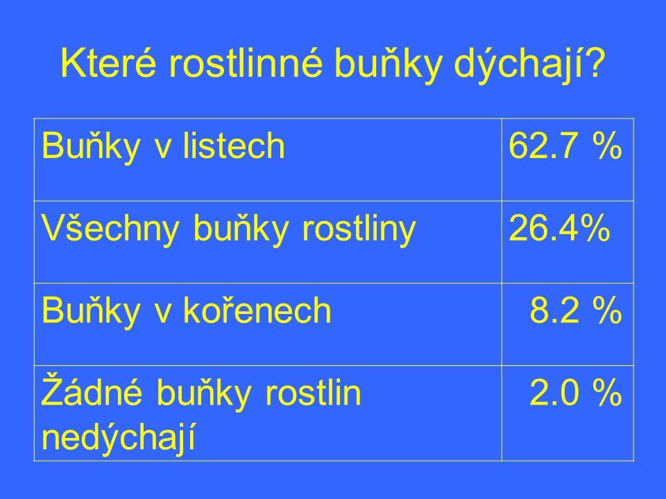 Které rostlinné buňky dýchají? Buňky v listech62.7 % Všechny buňky rostliny26.4% Buňky v kořenech 8.2 % Žádné buňky rostlin nedýchají 2.0 %