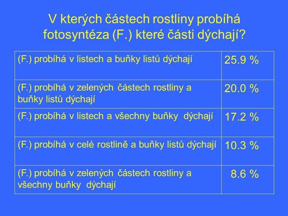V kterých částech rostliny probíhá fotosyntéza (F.) které části dýchají? (F.) probíhá v listech a buňky listů dýchají 25.9 % (F.) probíhá v zelených č