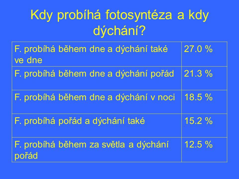 Kdy probíhá fotosyntéza a kdy dýchání? F. probíhá během dne a dýchání také ve dne 27.0 % F. probíhá během dne a dýchání pořád21.3 % F. probíhá během d